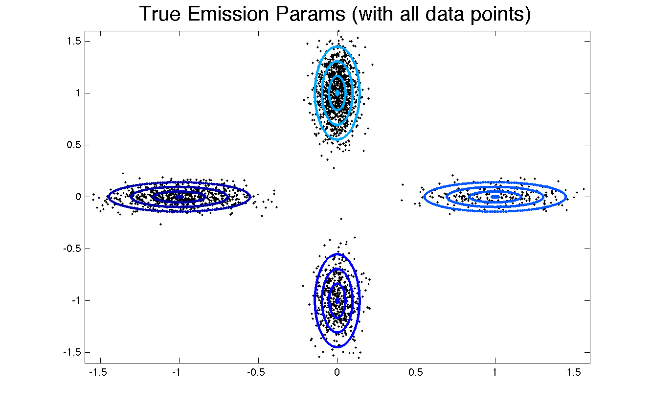 True Emission parameters.