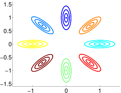 Why probability contours for the multivariate Gaussian are